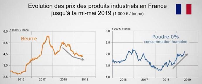 evolution prix produits laitiers avril 2019 cniel