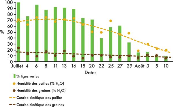 Cinétique d'humidité des graines, des pailles et pourcentage de tiges vertes