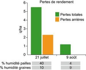 Comparatif des pertes de rendement en fonction de la date de récolte