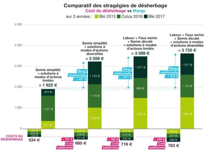 Graphique comparatif des stratégies de désherbage