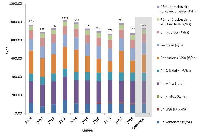 Evolution des charges complètes pour le système bio de Boigneville extrapolé à 300ha et 2 actifs