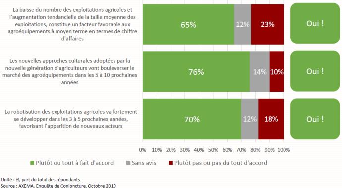 Questionnaire: Etes-vous d'accord avec les affirmations suivantes concernant le monde agricole? (Echantillonage: 54 réponses sur 234 sociétés menbres de l'Axema)