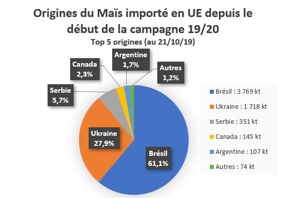 Top 5 des origines de Maïs importé dans l'UE