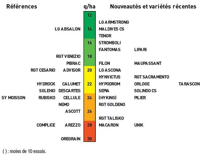 Nuisibilité pluriannuelle pour l'ensemble des maladies foliaires dans la moitié sud de la France de 2016 à 2018