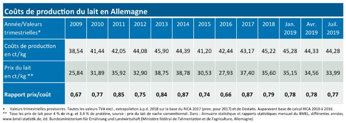Évolution des coûts de production et du prix du lait en Allemagne