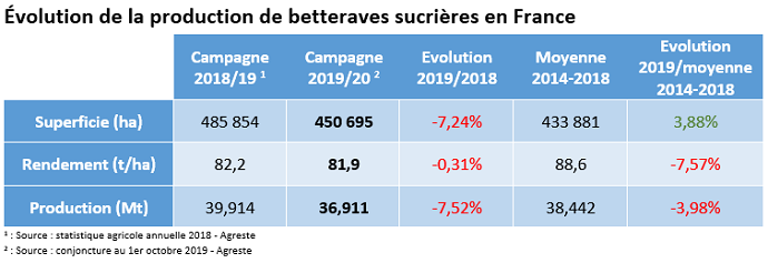 Évolution de la production de betterave sucrière en France