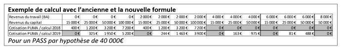 Exemple de calcul avec l'ancienne et la nouvelle formule