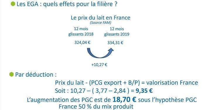 Calcul des effets des EGA sur la filière laitière