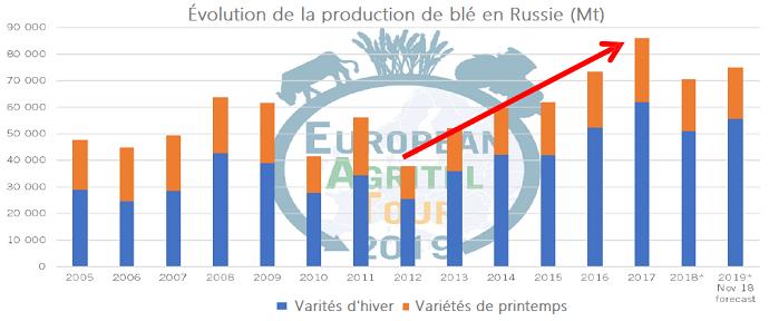 Évolution de la production de blé en Russie