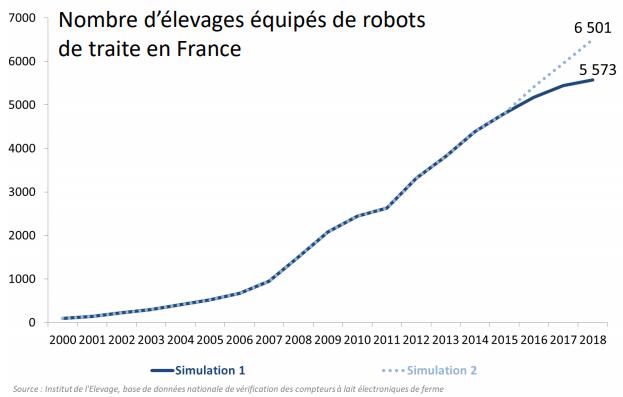 Nombre d'élevages équipés de robots de traite en France.