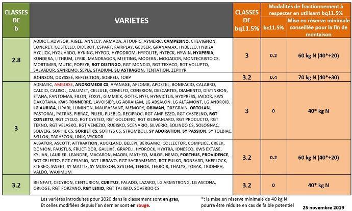 Besoins unitaires en azote (kg N/q) à prendre en compte par variété et par objectif de production (hors blés améliorants ou de force)