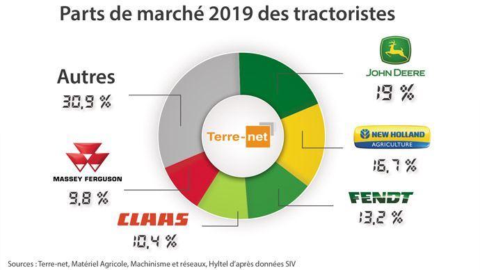 Parts de marché 2019 des tractoristes