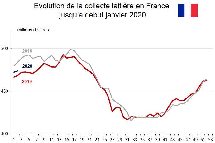 Évolution de la collecte laitière française jusqu'à fin mi-janvier 2019