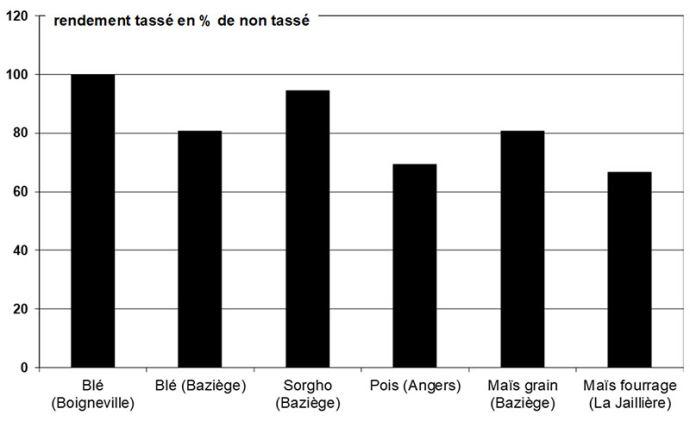 Impact du tassement sur le rendement de plusieurs cultures. Essais réalisés à Boigneville (91) en limon argileux, la Jaillière (44) en limon drainé et Baziège (31) en sol argileux
