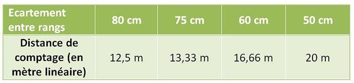 Vérification au champ de la densité de semis réelle selon l'écartement entre rangs