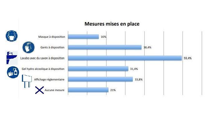 etude salaries agricoles normandie mesures barrieres face aux covid 19