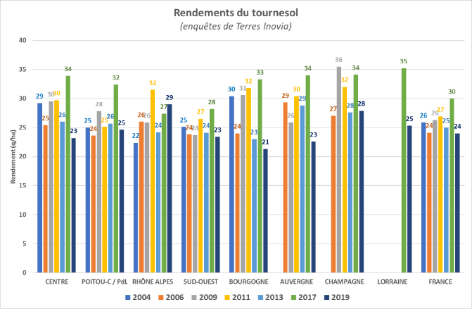 Rendements du tournesol