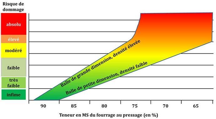 Risque d'échauffement du foin selon la teneur en MS du fourrage au pressage.