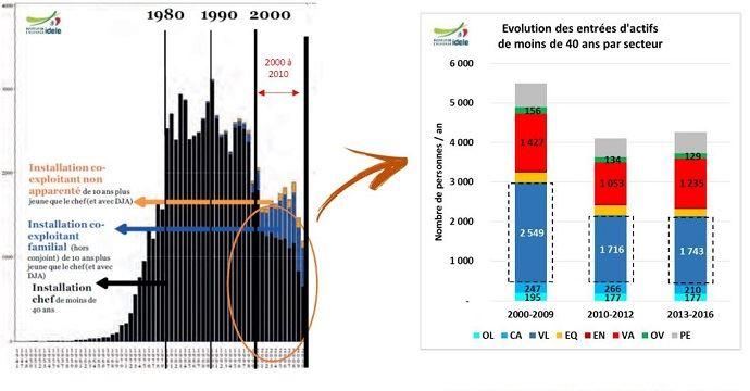 nombre d installations en elevage laitier