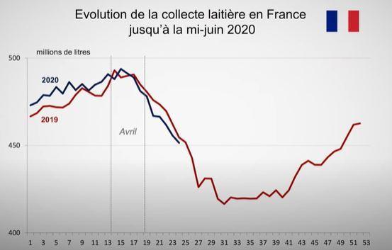 Évolution de la collecte laitières en France jusqu'à la mi-juin 2020