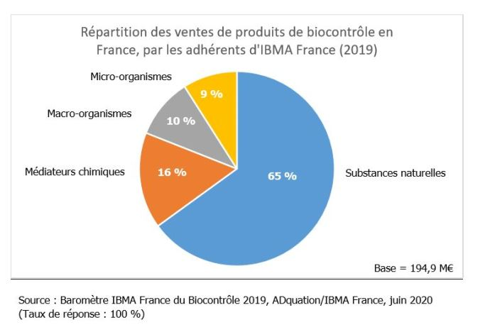 Répartition des ventes de produits de biocontrôle en France, par les adhérents d'IBMA France (2019)