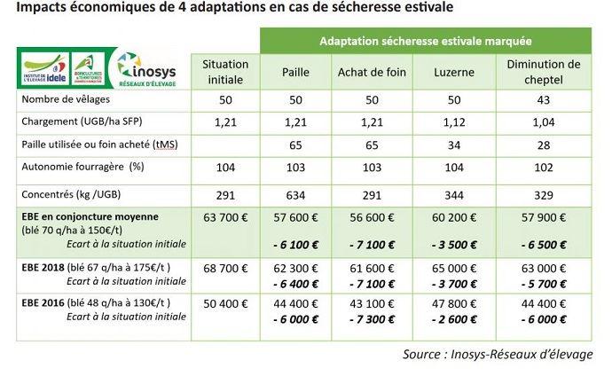 Quatre adaptations et leur coût