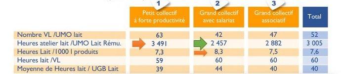 comparatif travail en élevage entre différents collectifs
