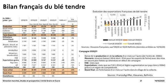 Bilan français du blé tendre - octobre 2020