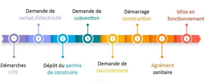 Etapes administratives pour le dossier de projet de méthanisation