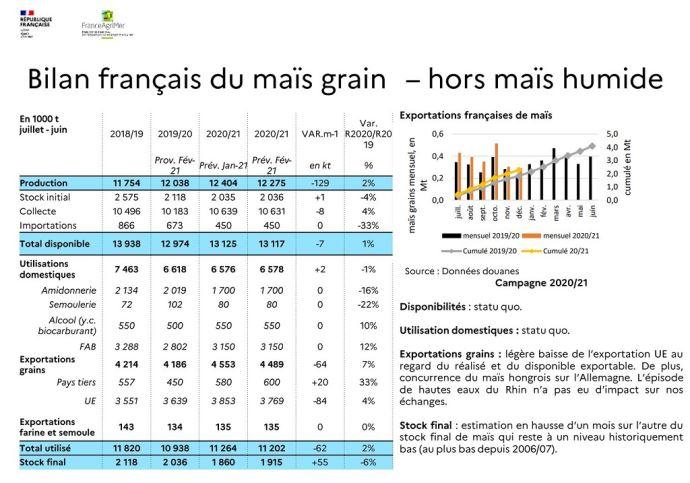 Bilan français du maïs grain - février 2021
