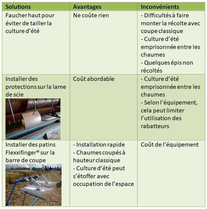 Avantages et inconvénients de différents modes de gestion de la barre de coupe