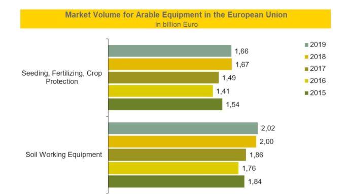 Volume de marché pour les équipements de travail du sol, semis, fertilisation et protection des cultures.