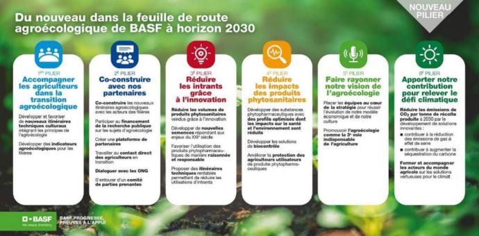 Nouvelle feuille de route agroécologie 2030
