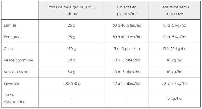 Densités de semis indicatives de légumineuses gélives utilisées en mélange