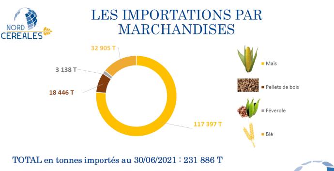 Marchandises importées