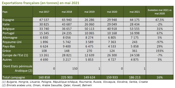 Exportations en tonnes en mai
