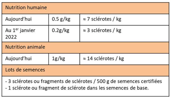 Seuil maximum de contamination par les sclérotes