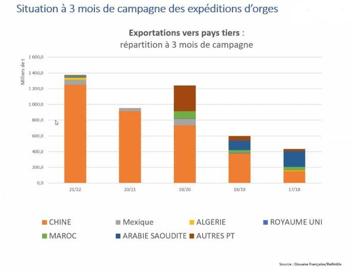Situation à 3 mois de campagne des exportations