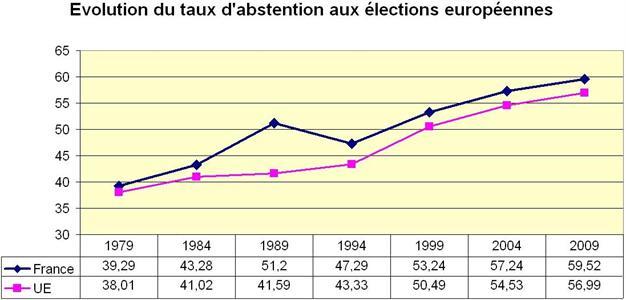 L'abstention grande gagnante en France et dans toute l'Europe