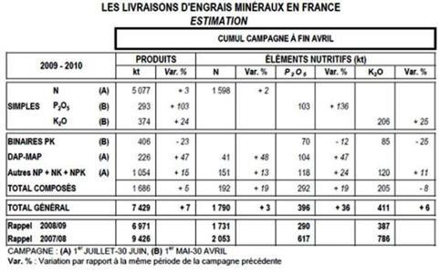 Faible reprise du marché français