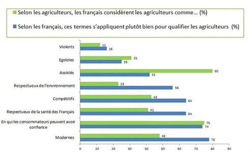 Quelle image les agriculteurs ont-ils auprès des Français ?