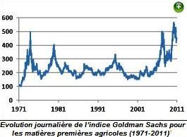 La volatilité des prix agricoles, un phénomène spécifique et dangereux pour la sécurité alimentaire