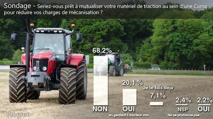Les agriculteurs ne sont pas prêts à mettre en commun leurs tracteurs
