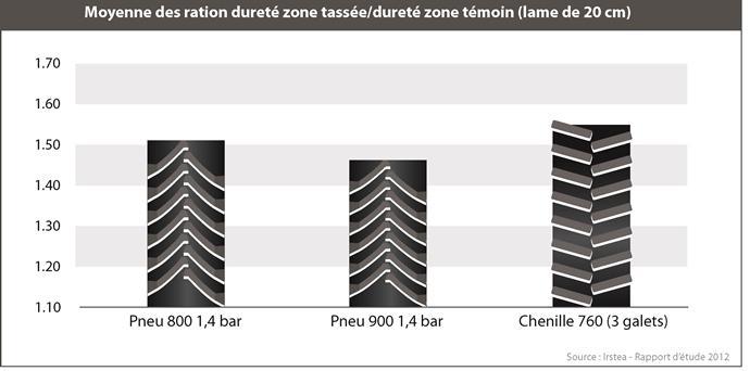 Compaction des sols pneus chenilles