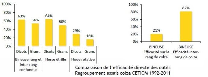 Niveau d'efficacité de différents matériels de désherbage mécanique en colza.