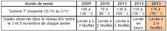 Stades des blés en Poitou-Charente.