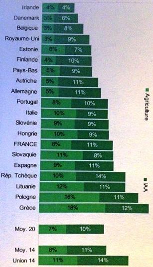 Part de l'agriculture et des IAA dans le panier alimentaire des ménages