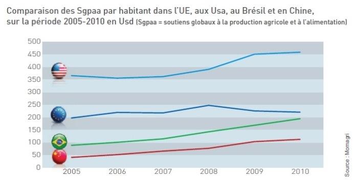 Graphique des Sgpaa par habitant dans l'UE, aux Usa, au Brésil et en Chine