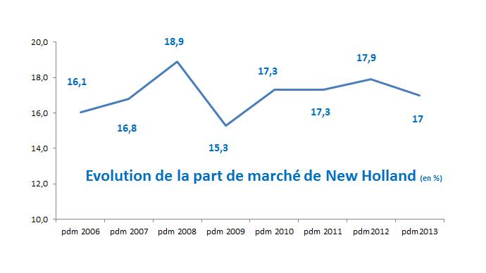 Evolution de la Pdm de New Holland depuis 2006.