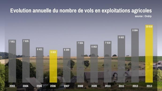 Evolution annuelle du nombre de vols dans les exploitations agricoles